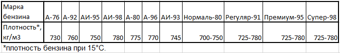 Таблица плотностей бензина