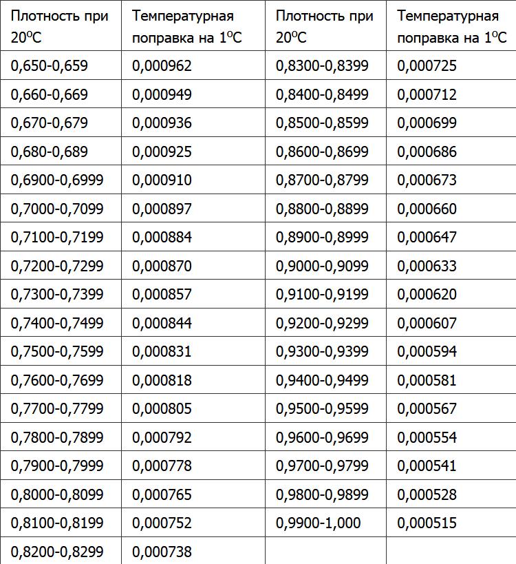 Соотношение плотности и температуры