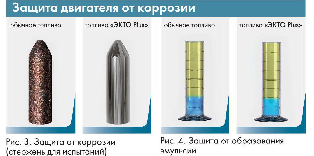 Защита двигателя от коррозии