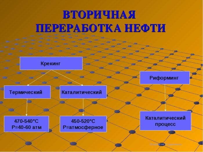 Схема вторичной переработки