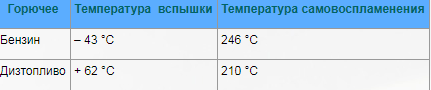 Примеры температуры