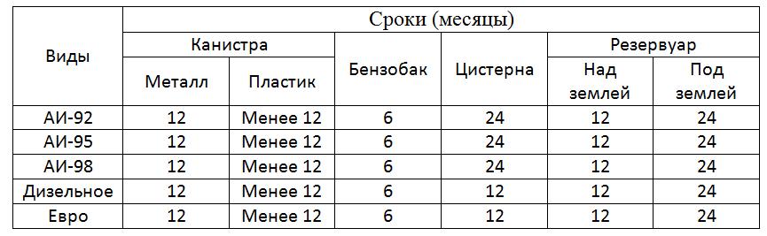 Таблица сроков хранения топлива