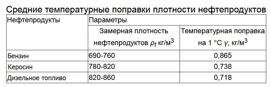 Таблица плотности нефтеппродуктов